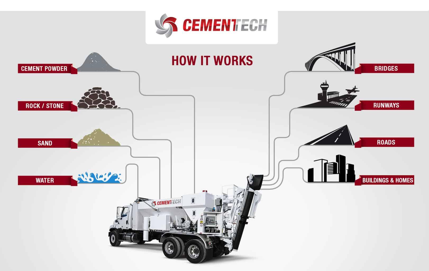 How Do Volumetric Concrete Mixers Work