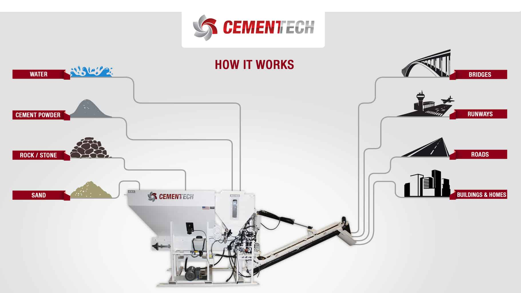 How Cemen Tech volumetric process works.