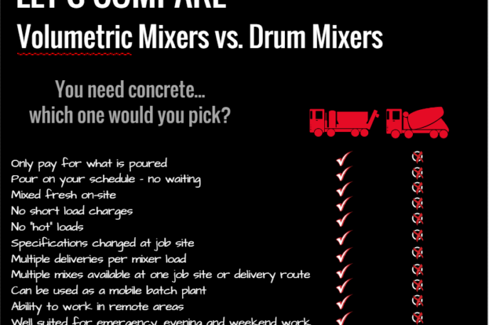 Volumetric Concrete Mixers Mobile And Stationary Cemen