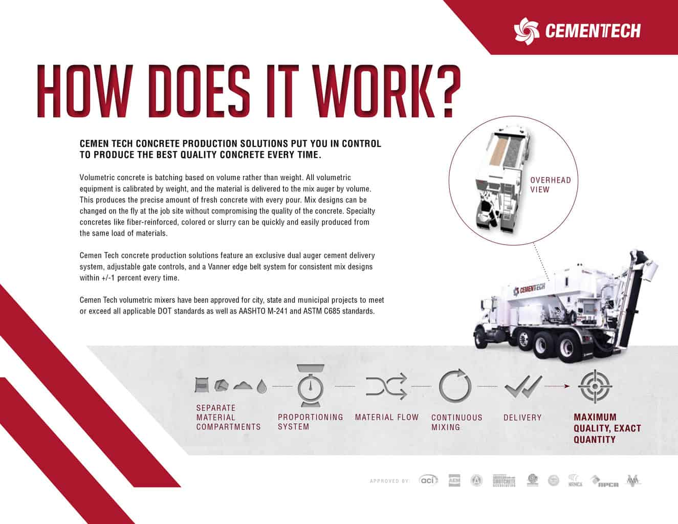 Cemen Tech How Volumetric Mixing Works Page One