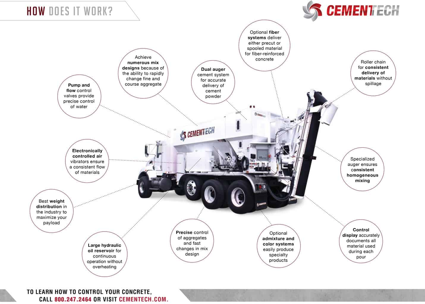 Cemen Tech How Volumetric Mixing Works Page Two